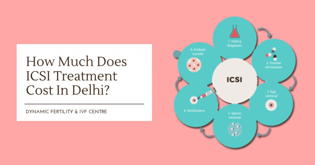 ICSI Treatment cost in Delhi